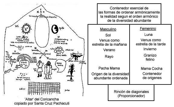 El 'altar' del Coric...